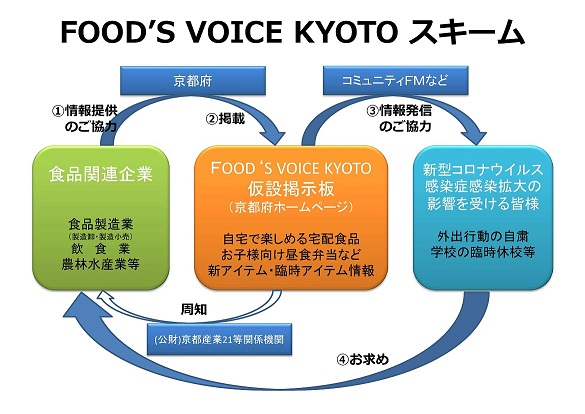 foodsvoicekyoto.jpg
